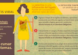 Medidas de Prevención contra la Hepatitis A