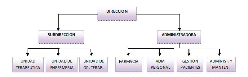 organigrama-lasmoritas